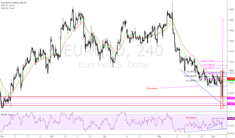 EURUSD: Possible Long Entry