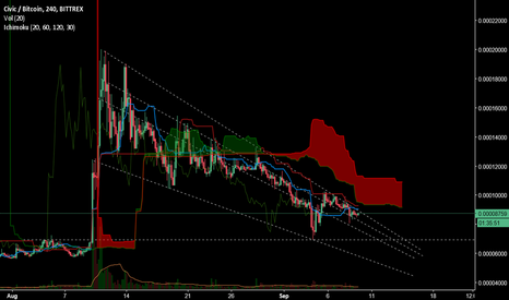 CVCBTC: CVC downtrend, I'm waiting.