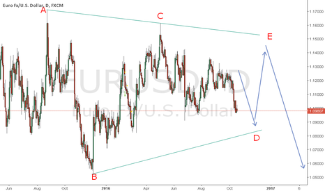 EURUSD: eurusd Elliott Wave Triangle