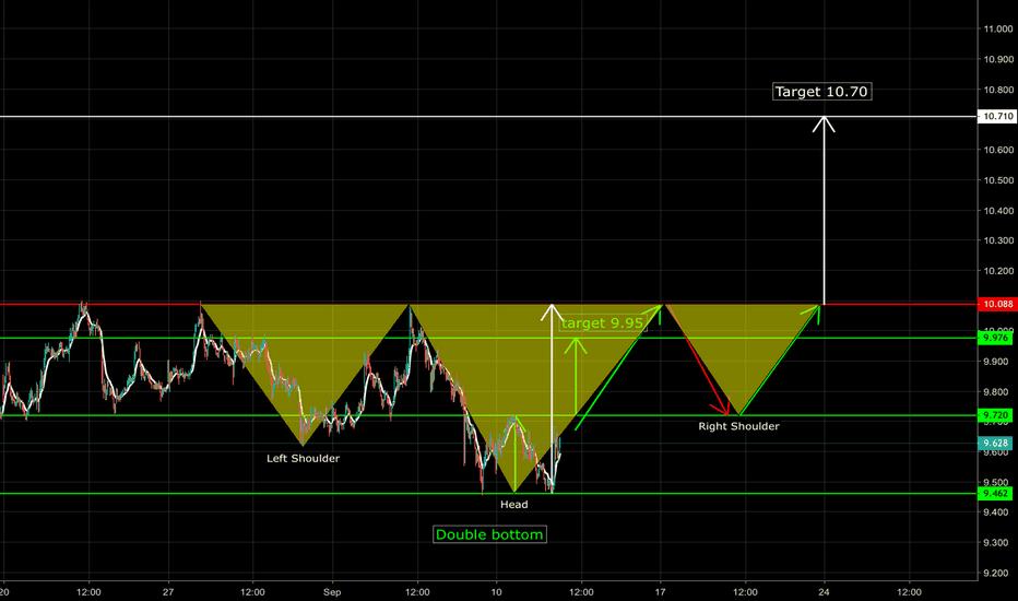DBK: DBK Deutsche Bank Bullish Scenario