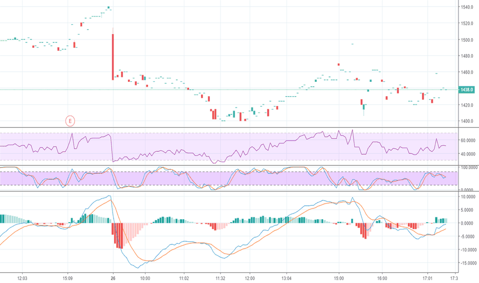 AMZN: Amazon Macd RSi Stoch