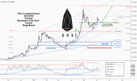 EOSBTC: A second chance to buy in EOSBTC ....