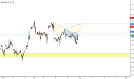USOIL: Possible Cypher and Gartley Patterns