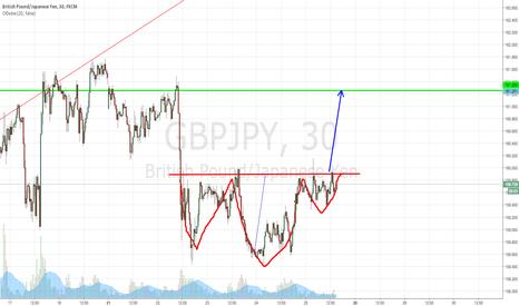 GBPJPY: дополнение к предыдущему прогнозу