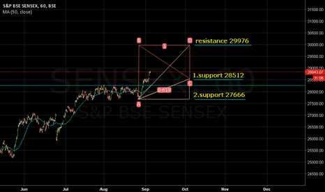 SENSEX: MA)50.close): 28262. Resistance 29976. Support 28512/27666.