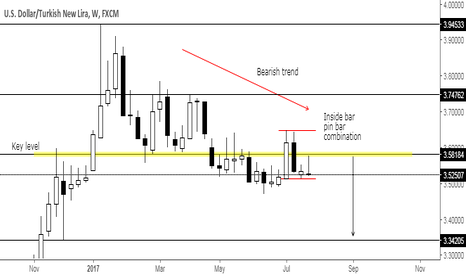 USDTRY: Inside bar pin bar with trend at key level