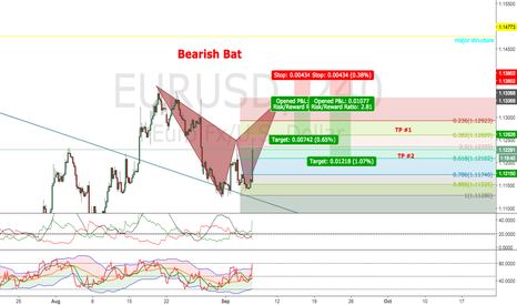 EURUSD: Potential Bearish Bat