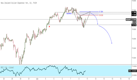 NZDJPY: NZDJPY Sell Area