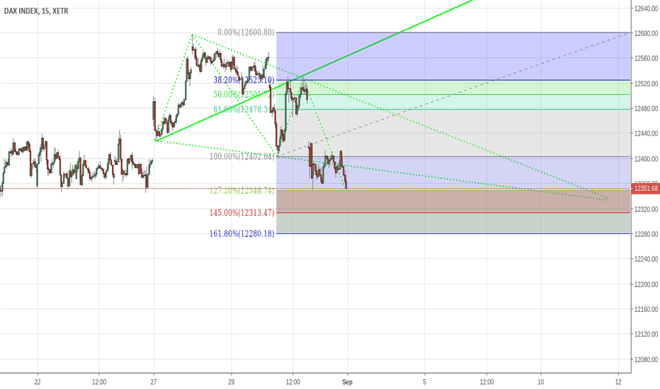 DAX: Dax WW Bullish Target for the Open Monday