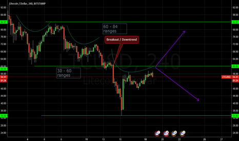 LTCUSD: LTC/USD  Possible breakout before the end of the month