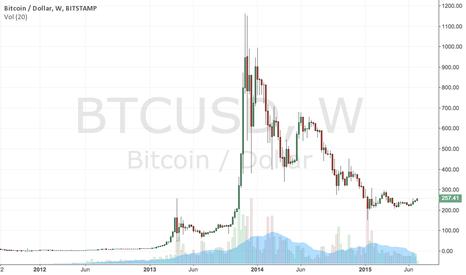 BTCUSD: Bitcoin decline