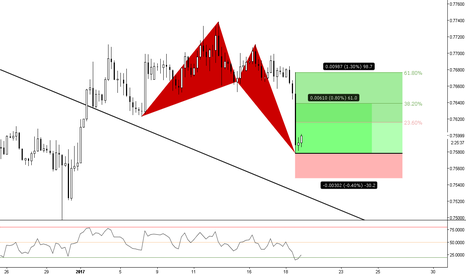 CADCHF: (4h) The Bulls Pull Back?