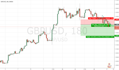 GBPUSD: I am looking to sell gbpusd