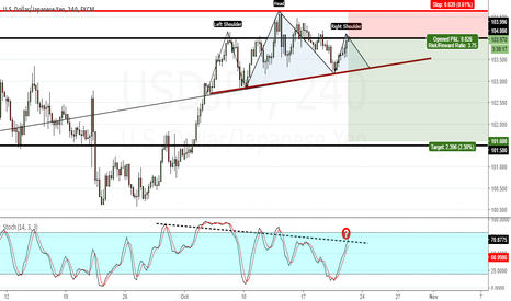 USDJPY: USDJPY - Possible head and shoulders + divergence = short set up