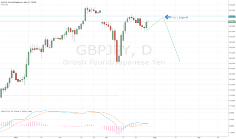 GBPJPY: Possible GBPJPY Short