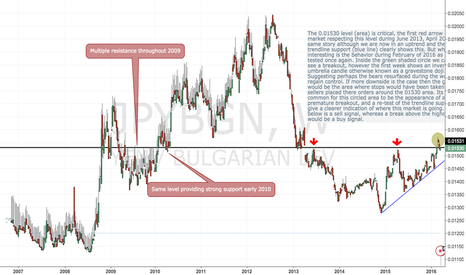 JPYBGN: The JPY/BGN is at a critical level (area)...