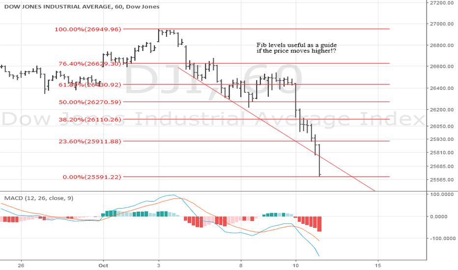 DJI: Dow S/T chart