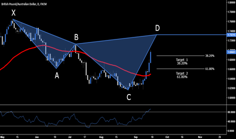 GBPAUD: GBP.AUD > Short Opportunity - 1.7321