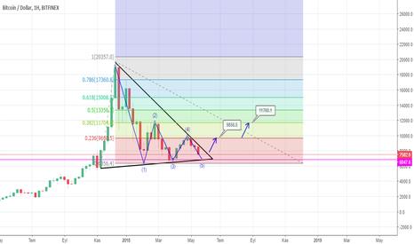 BTCUSD: Haftalık BTC/USD grafiği üçgen sonuna yaklaşıyor.