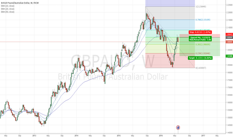 GBPAUD: GBPAUD - Run out of steam?