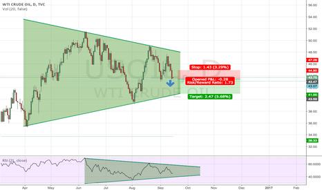USOIL: USOIL SHORT to the rectangle support line