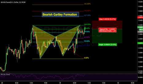 GBPUSD: Bearish Gartley Formation on Pound - Dollar