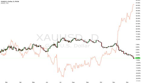XAUUSD: Gold vs US government bonds 10yr yield. A great opportunity now.
