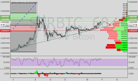 STRBTC: Stellar/Bitcoin