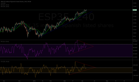 ESP35: divergeance bearish