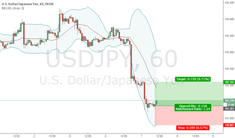 USDJPY: BUY 101.38 | SL 100.80 | TP 102.10