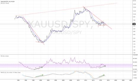 XAUUSD/SPY: Gold vs. SPY monthly - make it or break it time.
