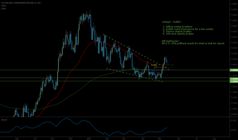 USDSGD: USDSGD - Bullish outlook