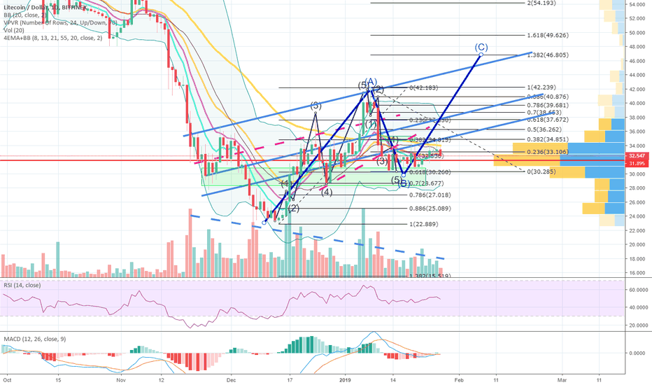 LTCUSD: We taking a bet on #Litecoin | $LTC w/ a TIGHT STOP-LOSS!