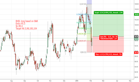 BHEL: BHEL long based on S&R