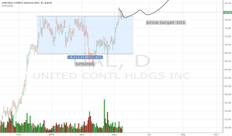 UAL: UAL - Long position over 100 price target