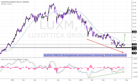 LUX: Luxottica Offers Attractive Risk-Reward