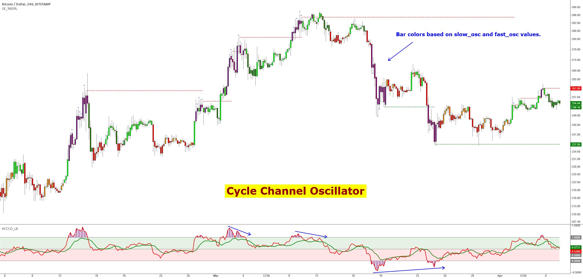 Cycle Channel Oscillator [LazyBear] — Indicator by LazyBear