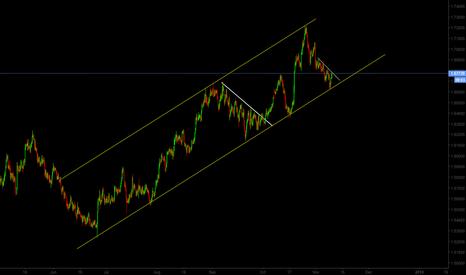 EURNZD: EUR/NZD Long Term Uptrend