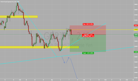 GBPJPY: GBP/JPY SELL SELL SELL !!!