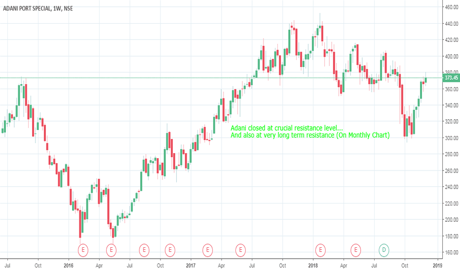 ADANIPORTS: Adani at crucial resistance point...