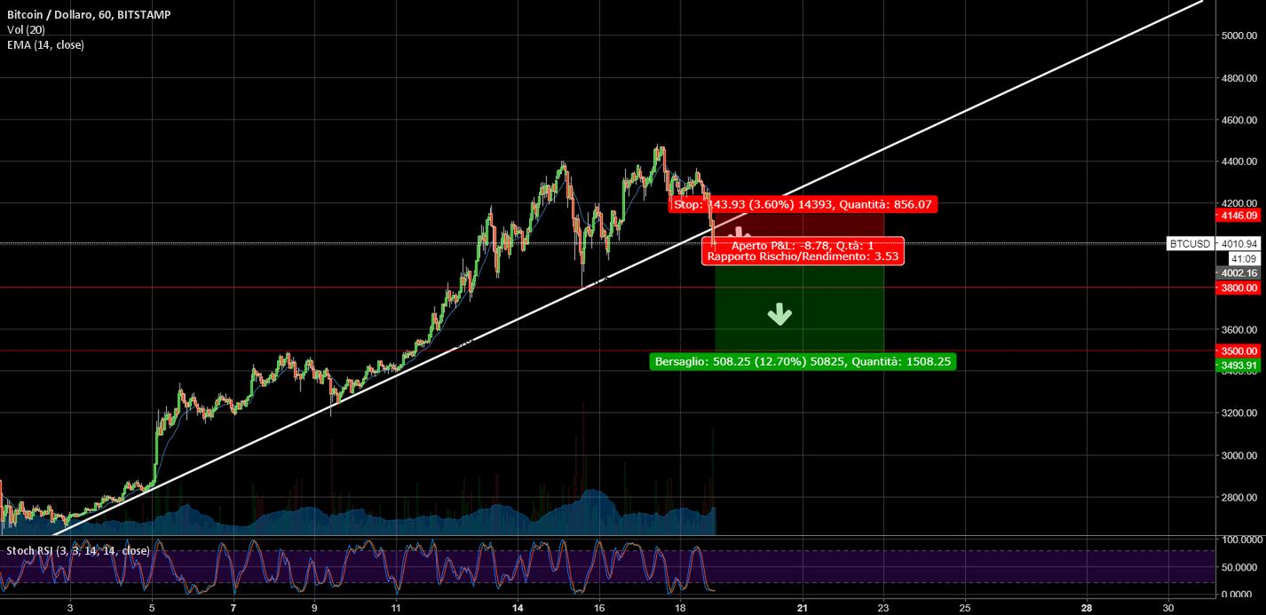 BTC/USD bearish trend start?
