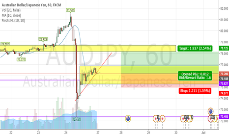 AUDJPY: AUDJPY Trade set up