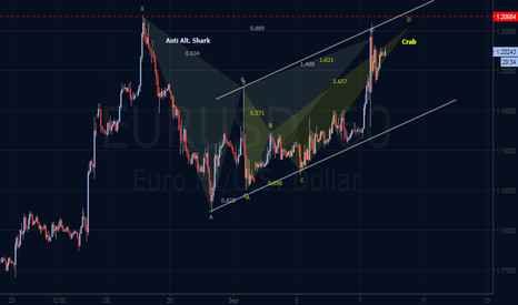EURUSD: Bearish Harmonic Outlook