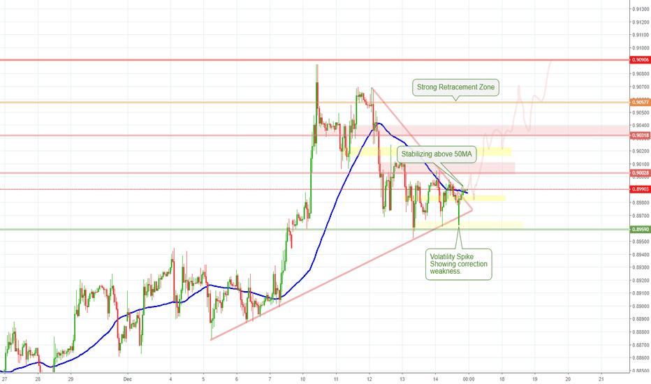 EURGBP: EUR/GBP DOUBLE TOP
