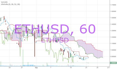 ETHUSD: There are too many ETH and it threatens the Price