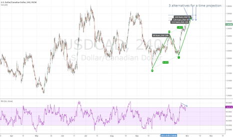 USDCAD: Harmonics in Price and Time continued