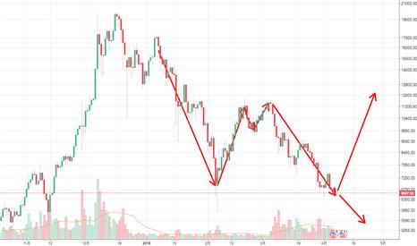 BTCUSD: 比特币即将构成双重顶