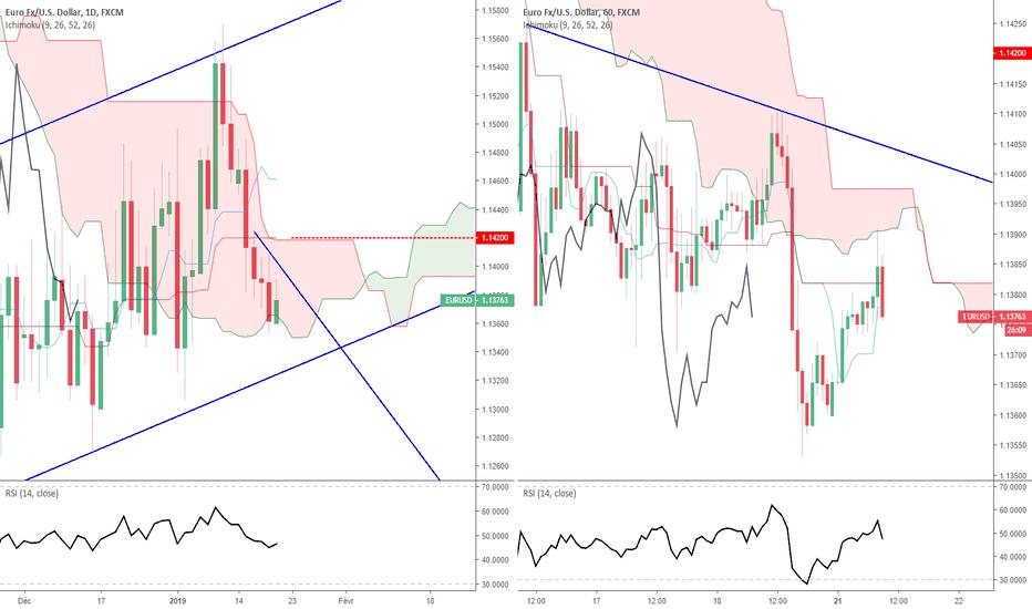 EURUSD: Euro Dollar - Analyse Technique - Lundi 21 janvier 2019