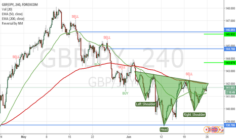 GBPJPY: Possible inversed H&S
