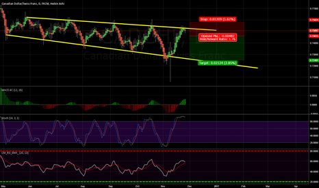 CADCHF: Channel bounce with the trend